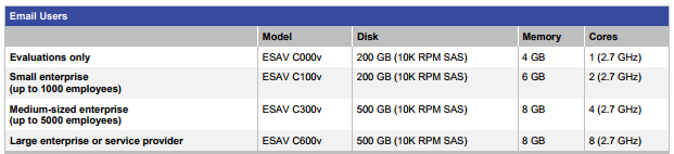 Cisco virtual appliance CPU and memory options