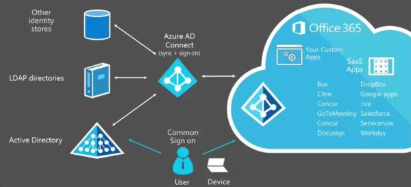 Azure AD Connect sign-on process