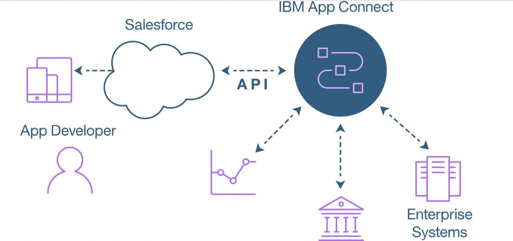 IBM and Salesforce integration schematic