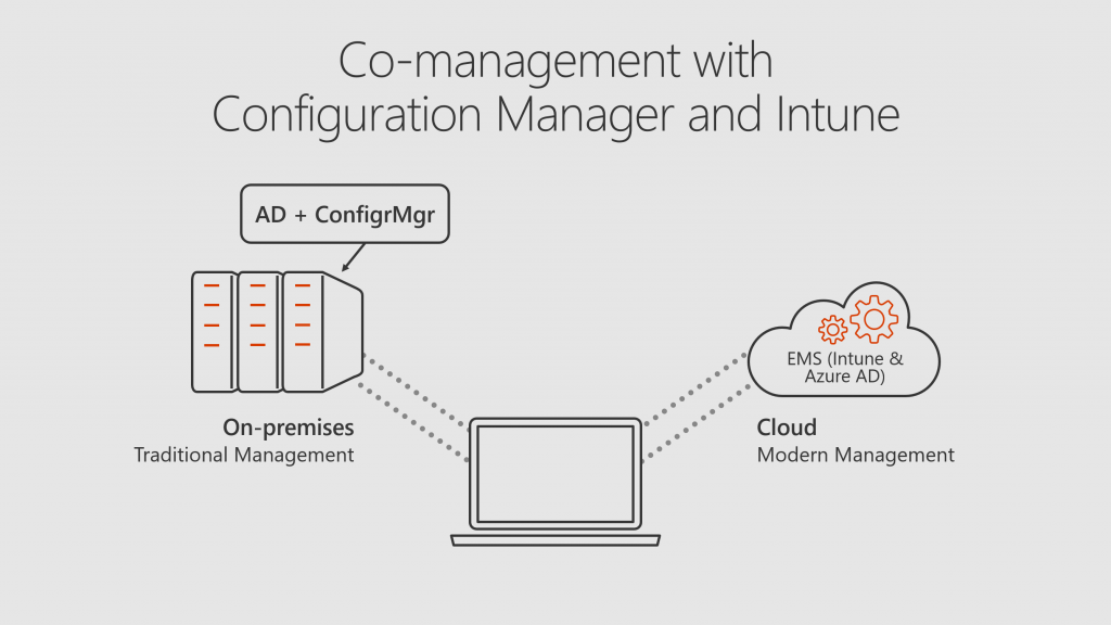 Co-management for Intune and ConfigMgr