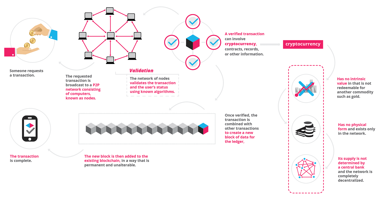 Use Of Technology Management: Blockchain Technology For Cloud Storage: This Looks Like