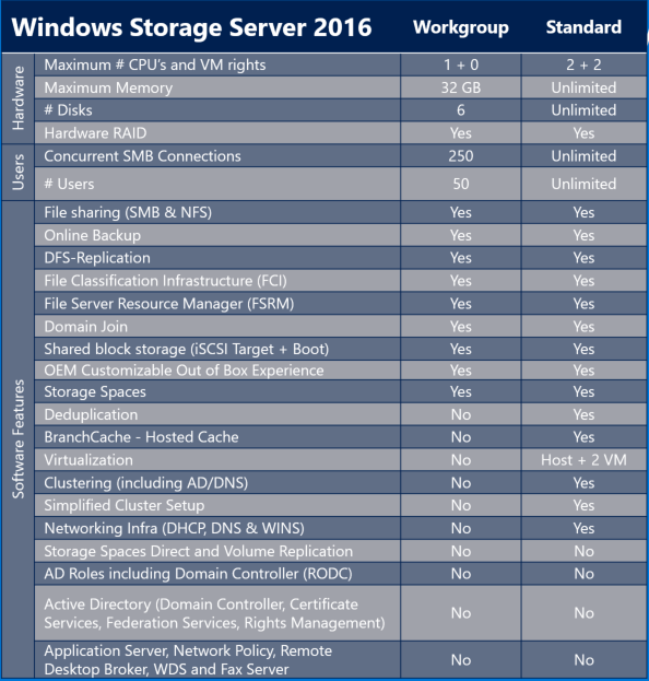 Windows Storage Server: An indispensable service for IT admins