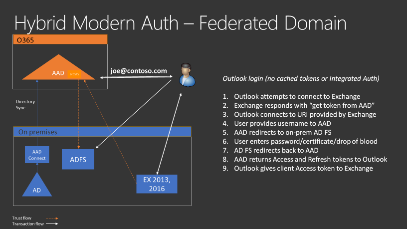 Hybrid Modern Authentication