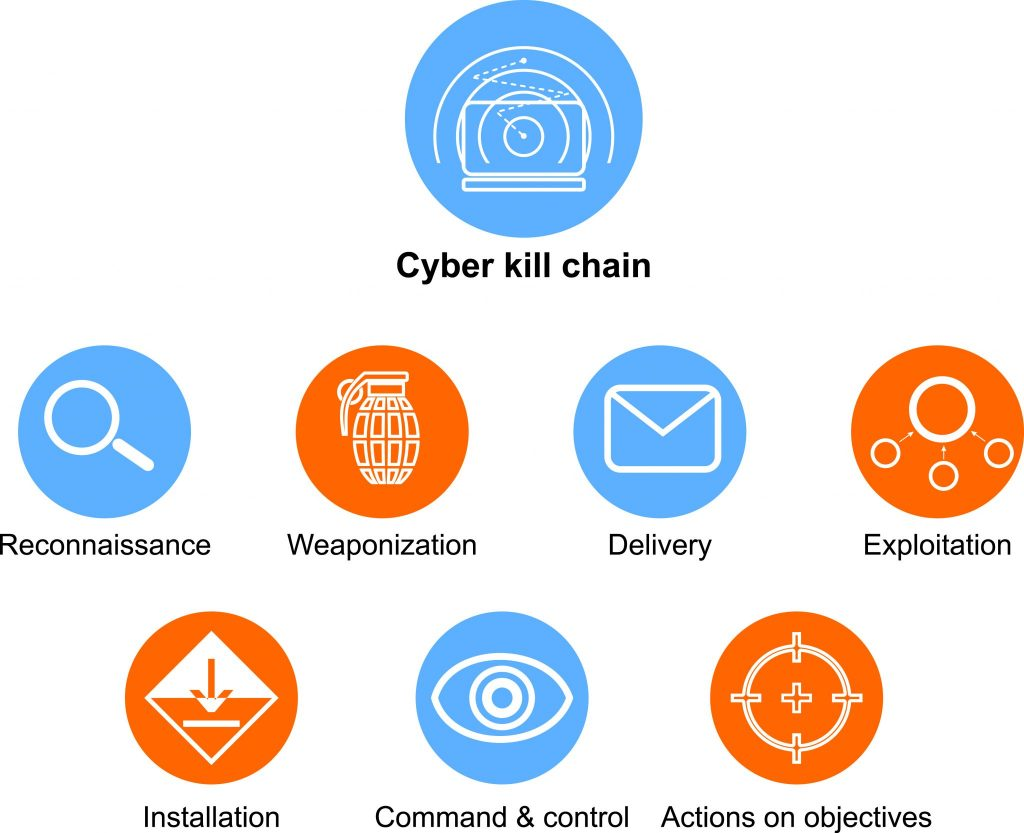 Cyber kill chain: How understanding what it is can help you