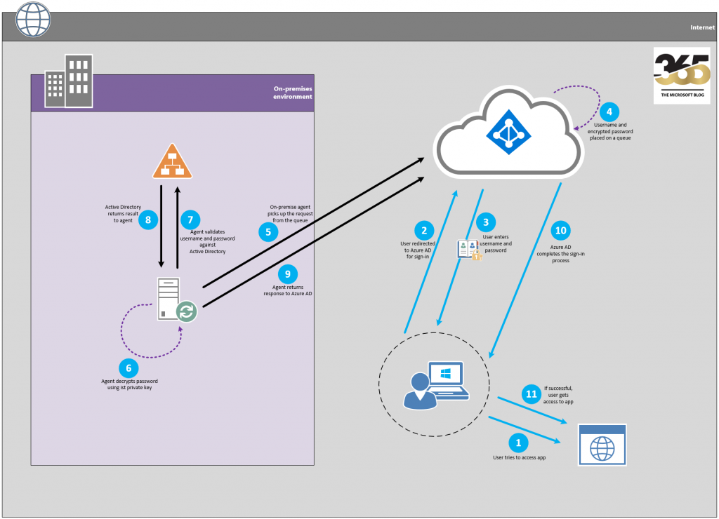 Azure AD Pass-through