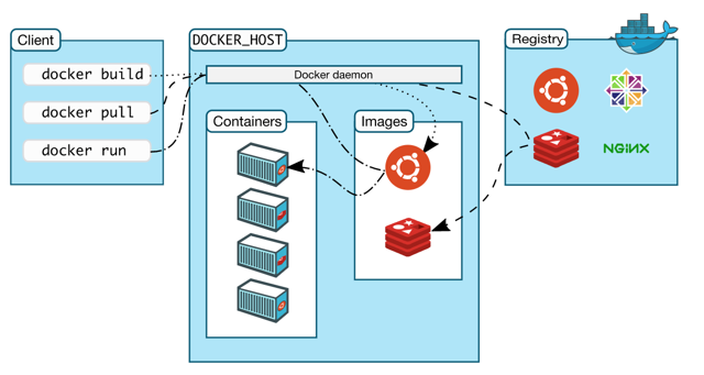 Getting started with containers