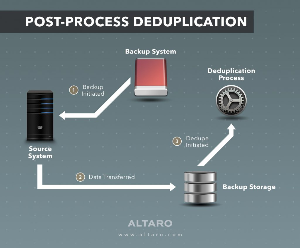 Post-Process Deduplication - Altaro VM Backup