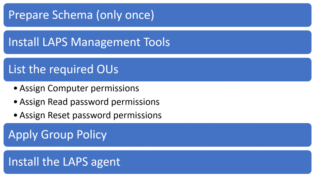 Deploying Local Administrator Password Management (LAPS)