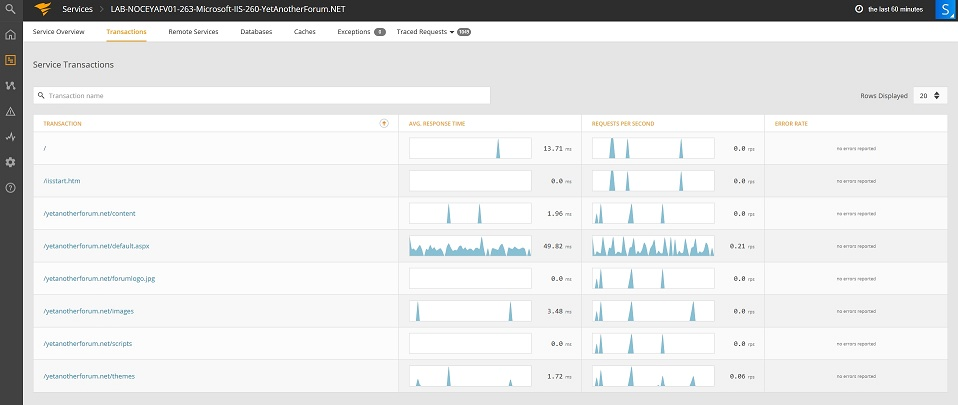 SolarWinds Application Performance Monitor