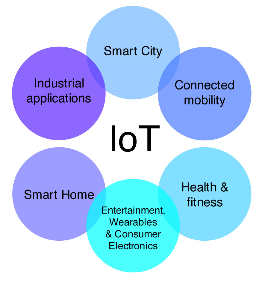 IoT startups: Six with great ideas — and big funding