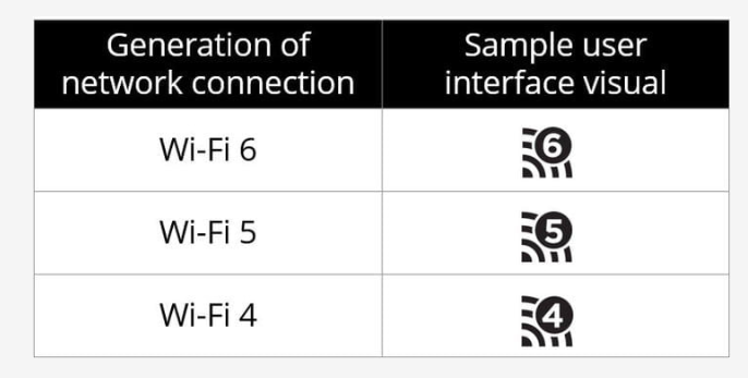 WiFi 6: Faster, better, and more efficient next-gen WiFi