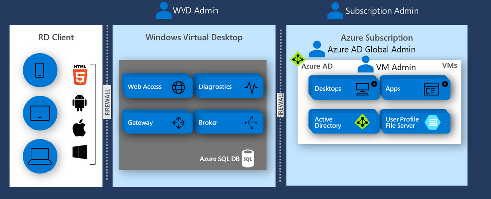 Windows Virtual Desktop: What we know — and rumors we are