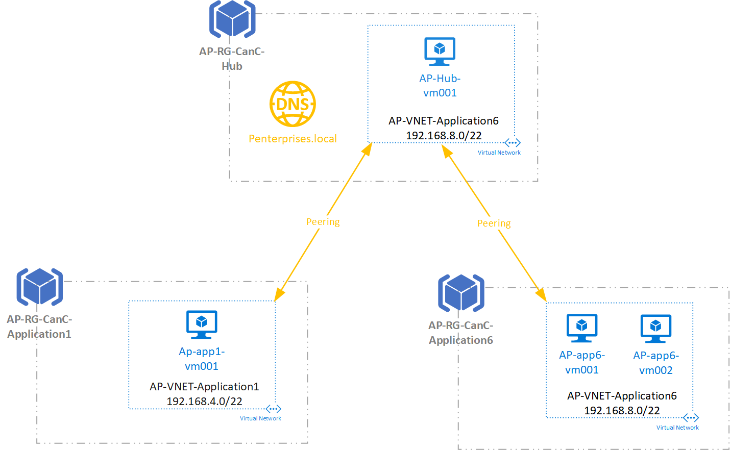Connecting virtual networks in Azure with Microsoft peering