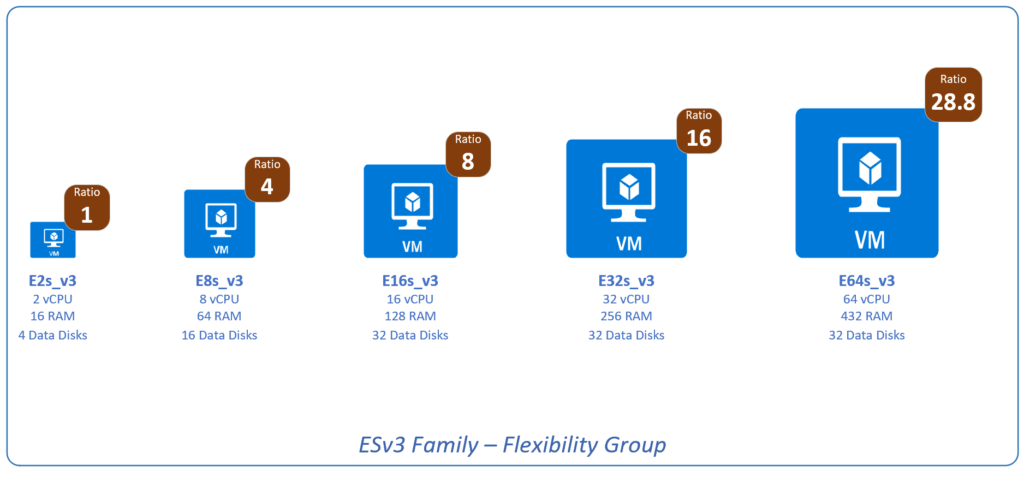 azure flexibility groups