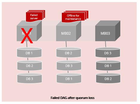 Exchange high availability
