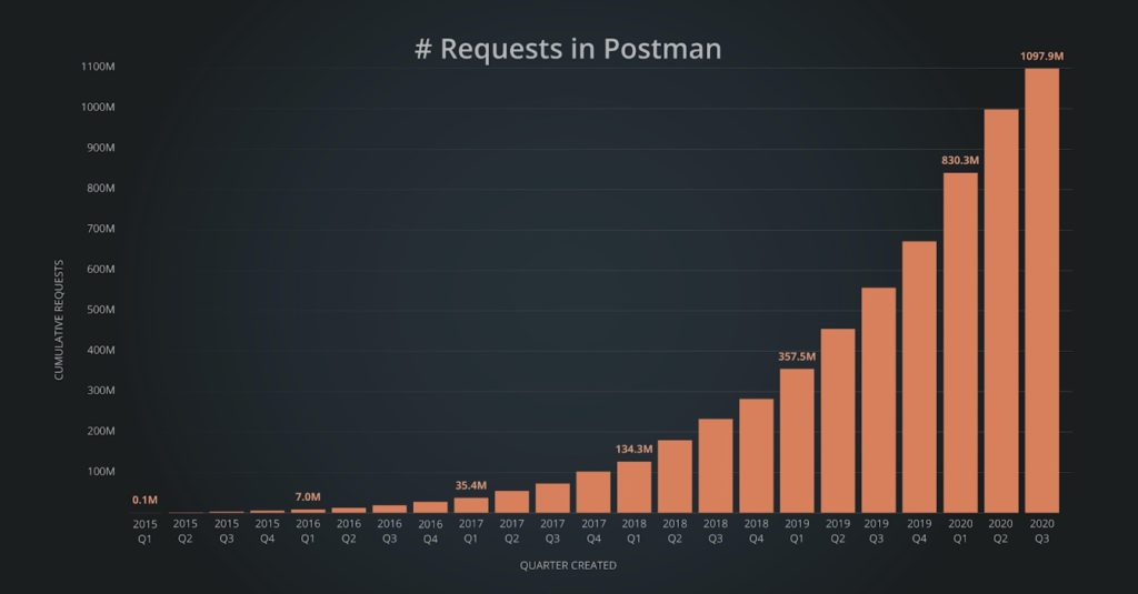 Postman for the web