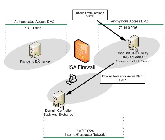 Creating Multiple Security Perimeters with a Multihomed ISA