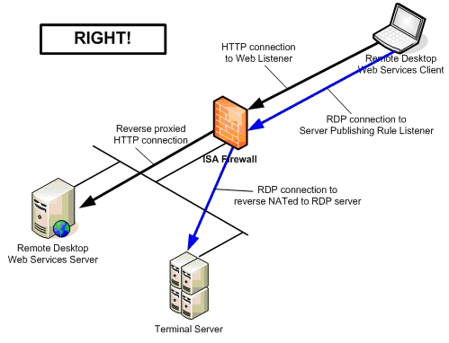 Publishing Remote Desktop Web Connection Sites With The Isa Firewall