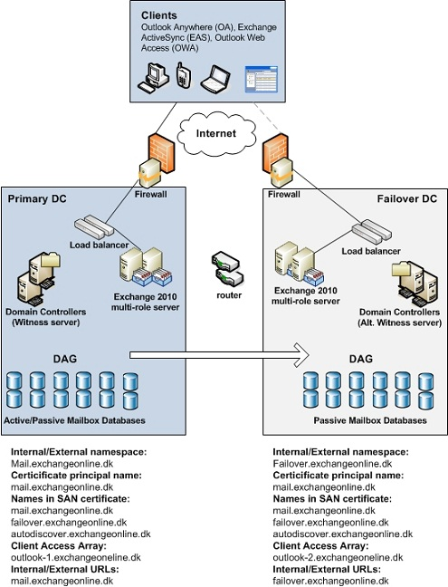 Planning, Deploying, and Testing an Exchange 2010 Site-Resilient ...