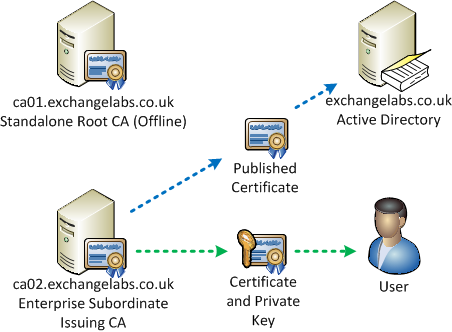 Configuring certificate based authentication for exchange 2010 our example certificate authority yelopaper Images