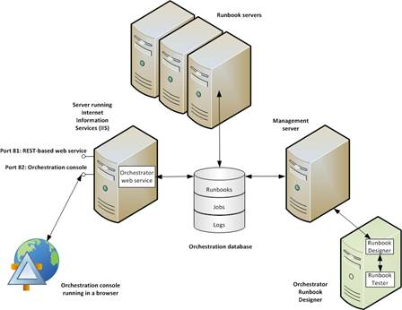 Exchange Automation using Orchestrator 2012
