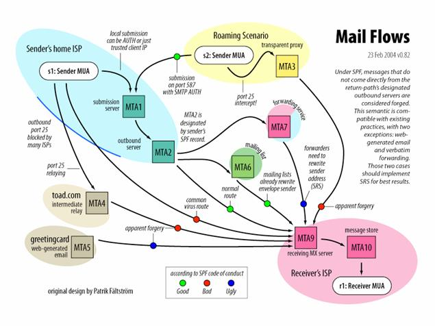 An Overview Of The Sender Policy Framework