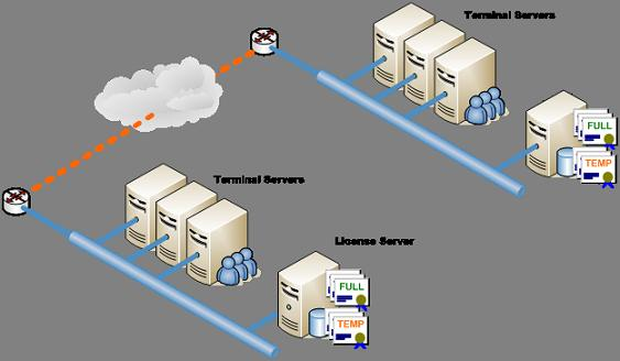 Terminal services license server high availability and