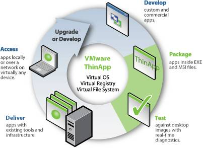 vmware thinapp how to make portable apps