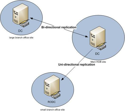 Windows server 2008 domain services part 1 active directory read only domain controller yadclub Images