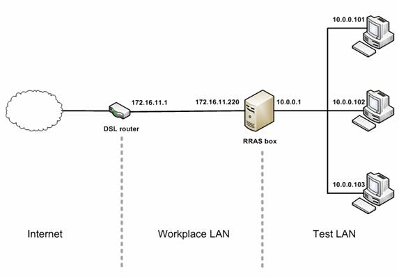 Using Windows Server as a NAT Router