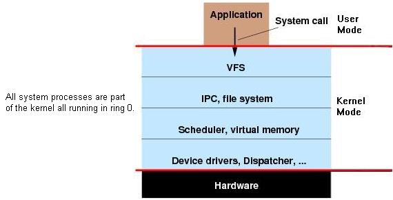 Specialized Router Operating Software