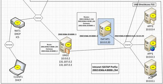 Configuring an ISATAP Router w...