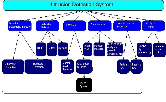 Intrusion Detection Systems Ids Part 2 Classification