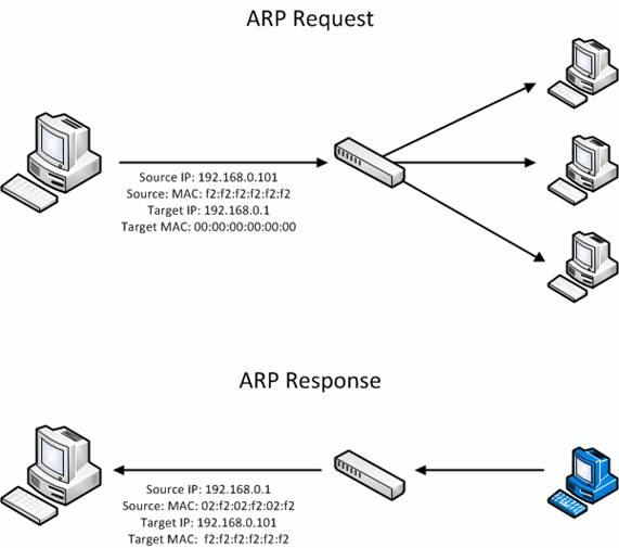 Understanding Man-in-the-Middle Attacks - ARP Cache