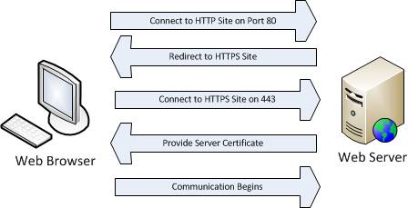 using ssl and tsl for secure application