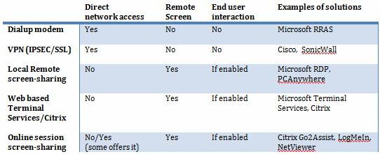 Considering remote access for IT professionals