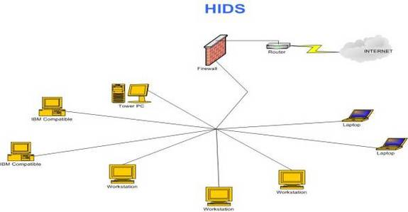 host based ids vs network based ids part 1 techgenix host based ids are a more comprehensive solution and displays great strengths in all network environments it does not matter where the machines are even if