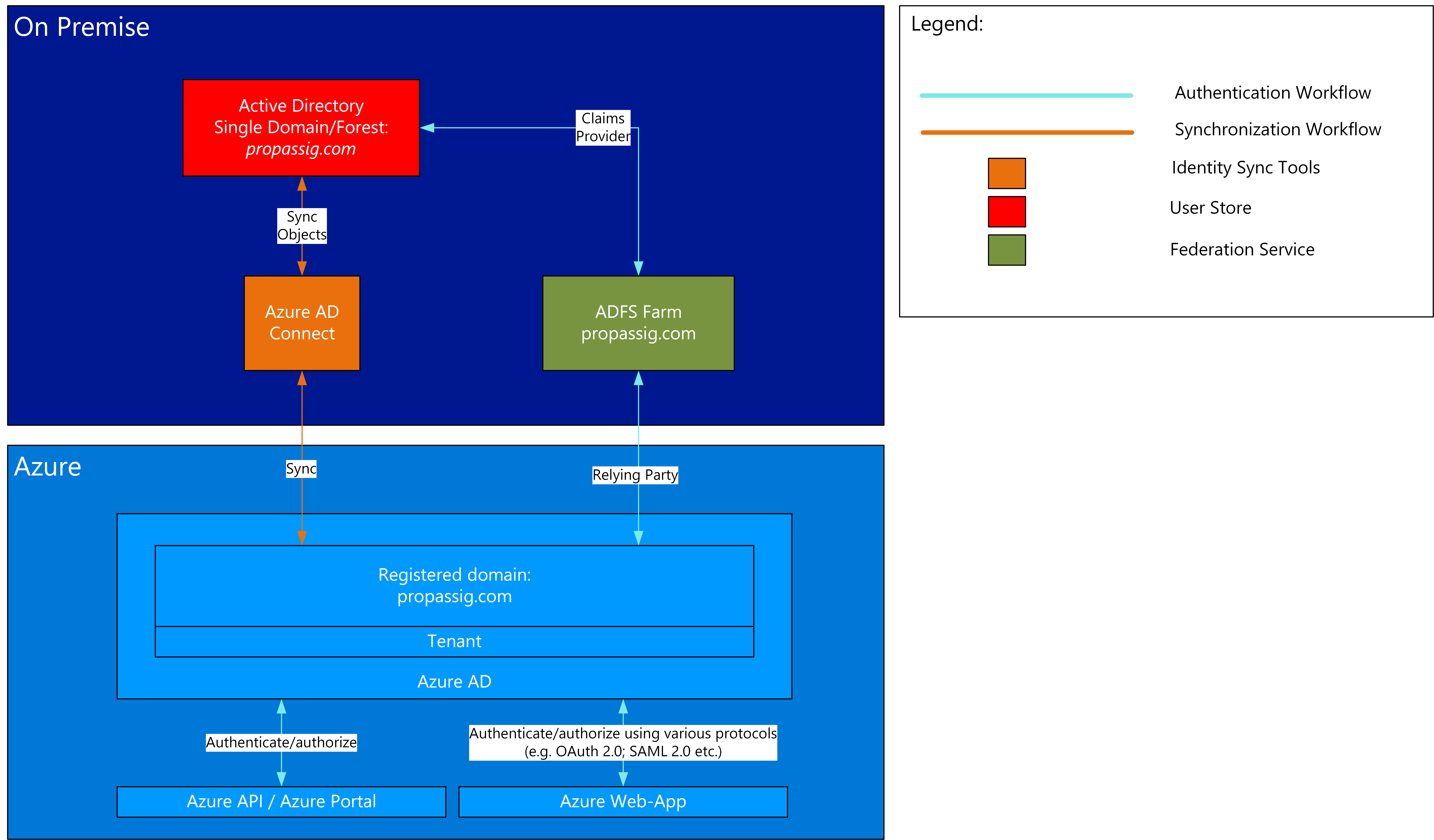 Azure AD Connect authentication and synchronisation workflow