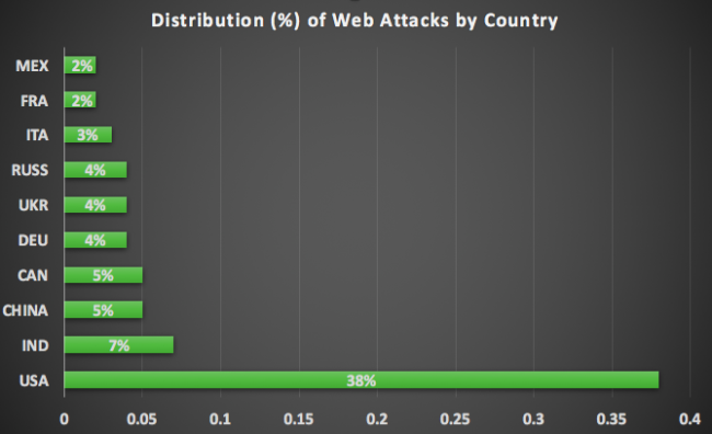 cyber attacks by country (photo credit: Sucuri - https://blog.sucuri.net/2016/07/browser-os-statistics-from-half-billion-blocked-exploit-attempts.html)