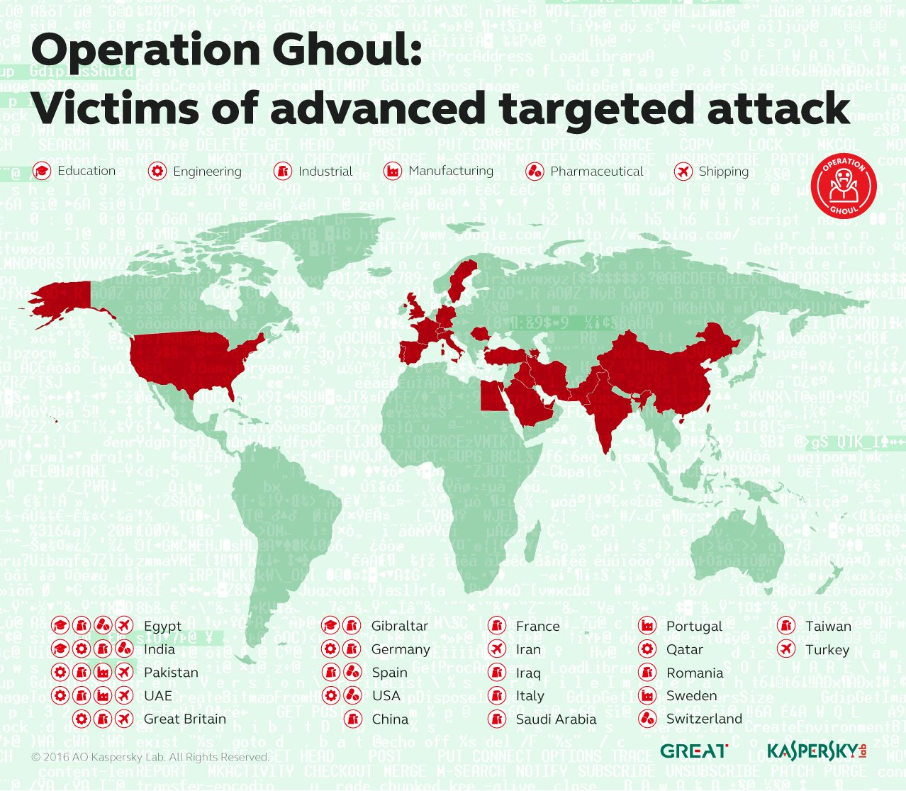 Operation Ghoul cyber attack targets by country and organization type (photo credit: Kaspersky Labs)