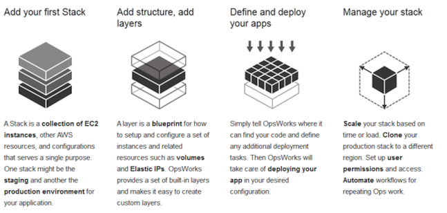 AWS OpsWorks workflow (image credit: www.allthingsdistributed.com)