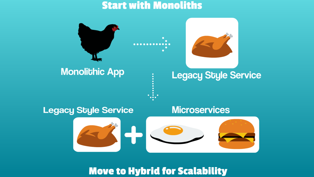 Hybrid infrastructure with microservices