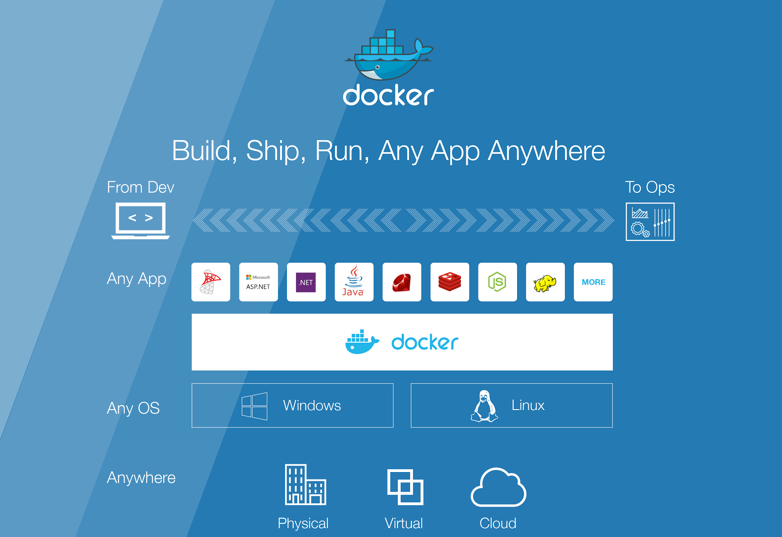 Docker container management for Windows containers
