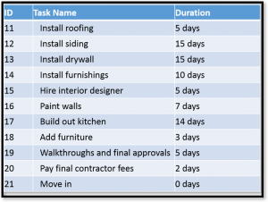 microsoft-project-task-durations-2