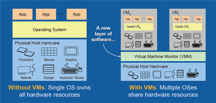 Identifying and Mitigating Virtualization Risks – A Primer