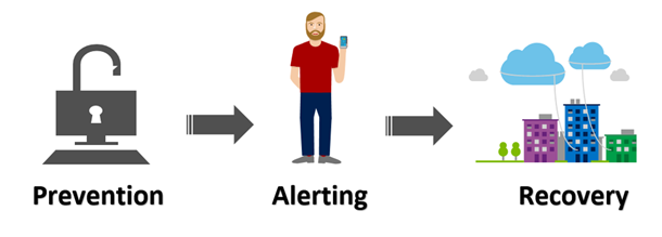 New security components: prevention, alerting, recovery