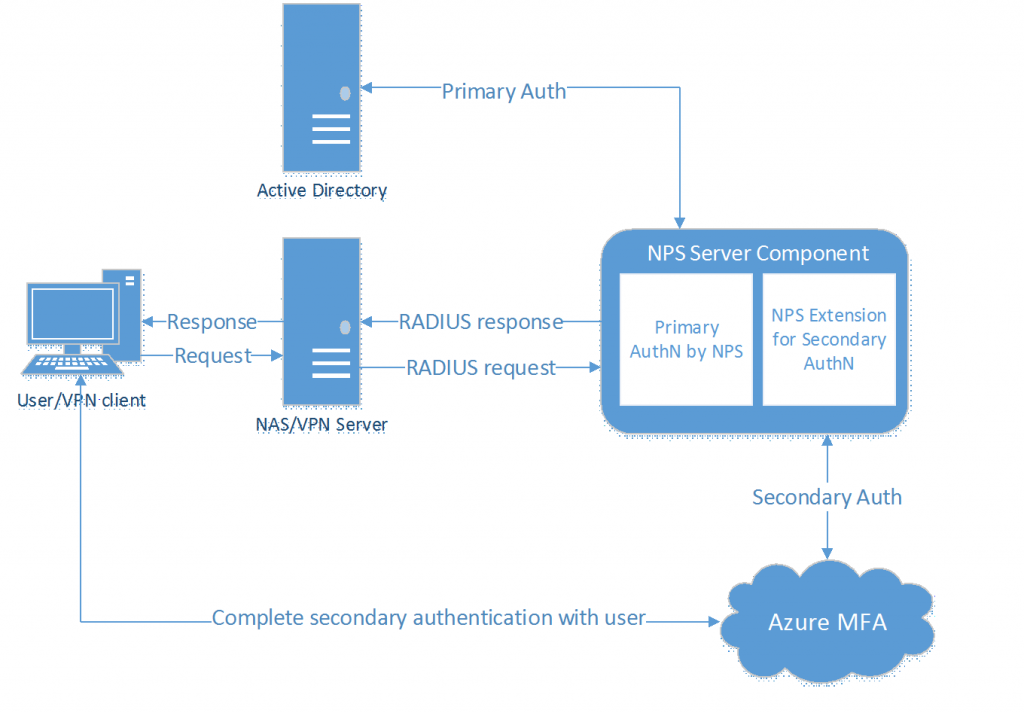 Azure multi-factor authentication with RADIUS