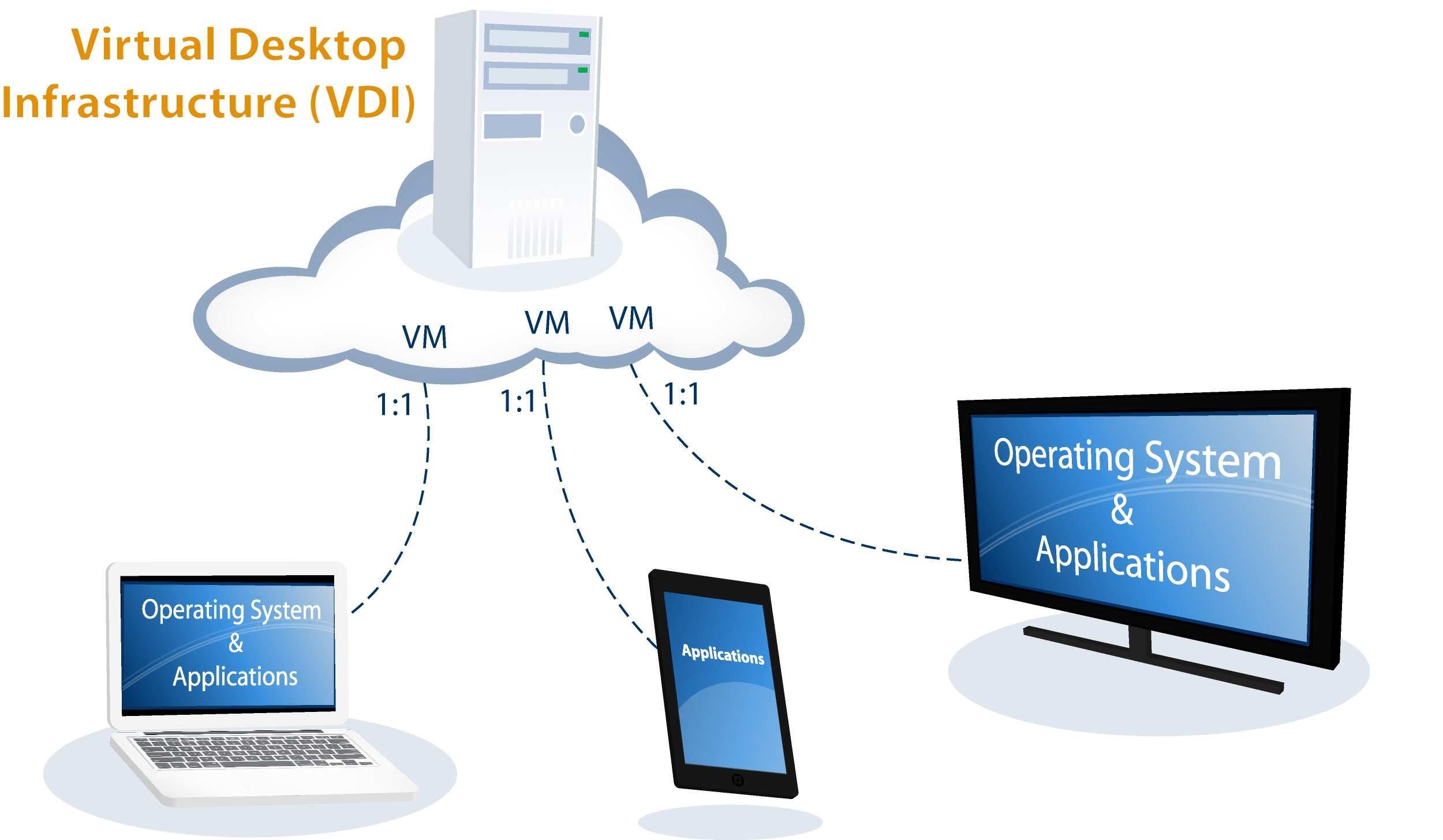 Top 3 Success and Failure Determiners of a VDI Migration