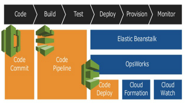 AWS tools to use at each step of the DevOps pipeline