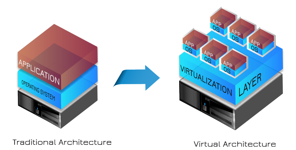 Cloud computing and virtualization a key driver for reducing IT costs